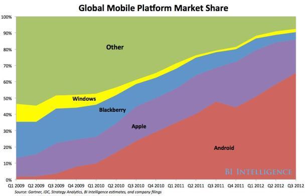 Global Mobile