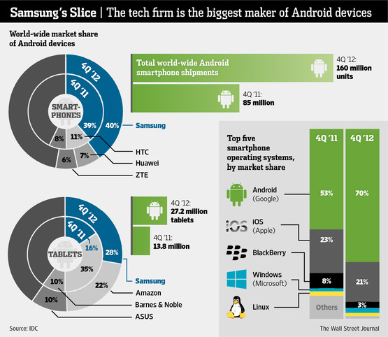 SamsungAndroidMktShare