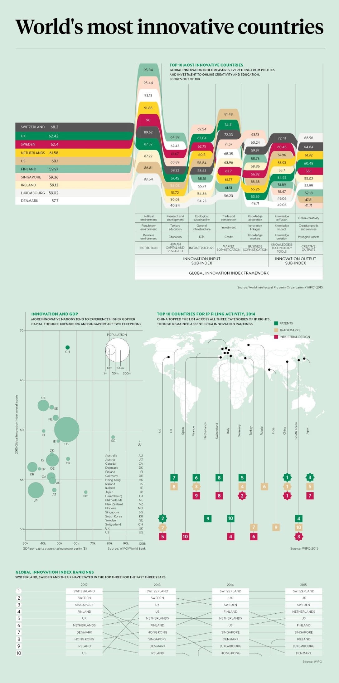 innovative countries top 10